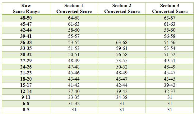 TOEFL_Score